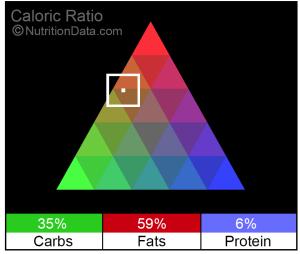 Nigella Lawson Chocolate Brownies Caloric Ratio Pyramid